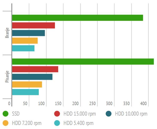 SSD vs HDD - hitrost branja in pisanja (IOPS)