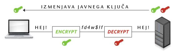 Izmenjava javnega ključa