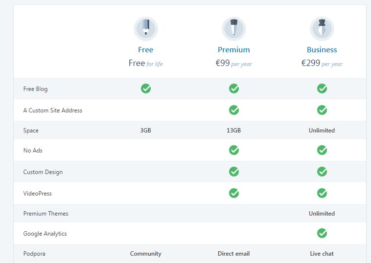 Primerjava WordPress paketov