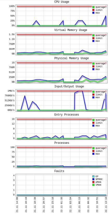 Grafični prikaz uporabe virov