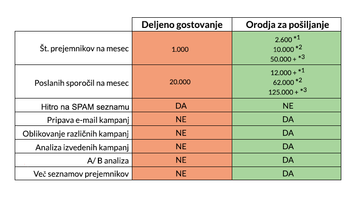 Primerjalna tabela - masovno pošiljanje e-pošte