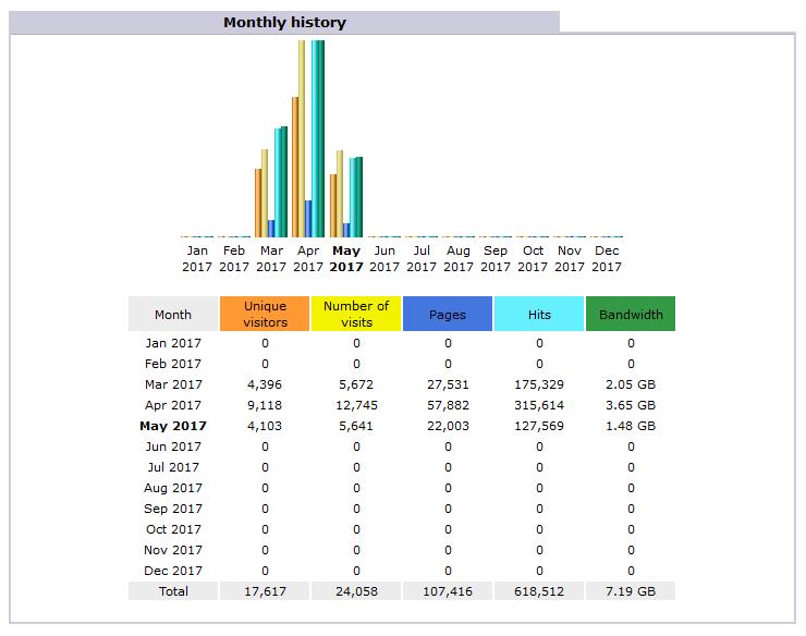AWStats statistika