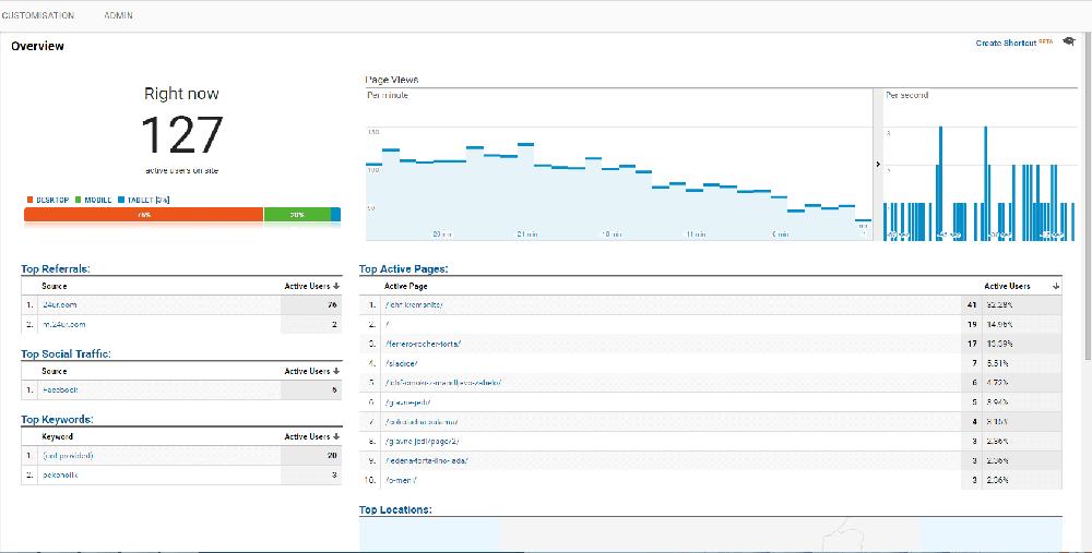 Trenutno število aktivnih uporabnikov