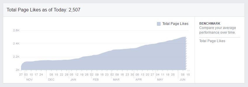 Rast Facebook všečkov