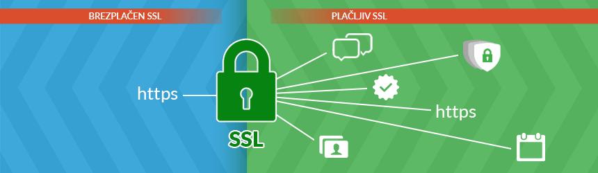 Brezplačen in plačljiv SSL certifikat