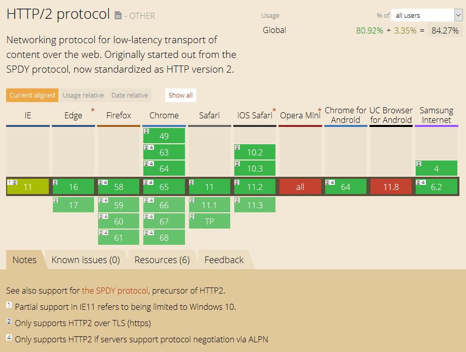 Podpora brskalnikov - protokol HTTP/2