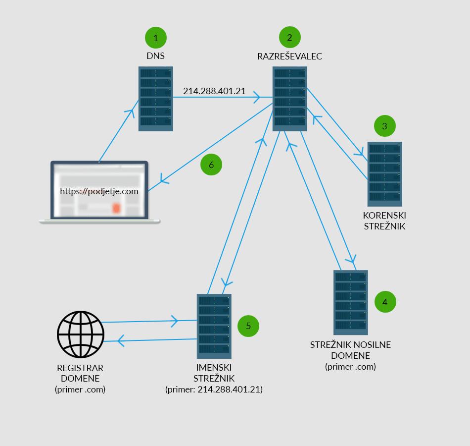 DNS preko HTTPS