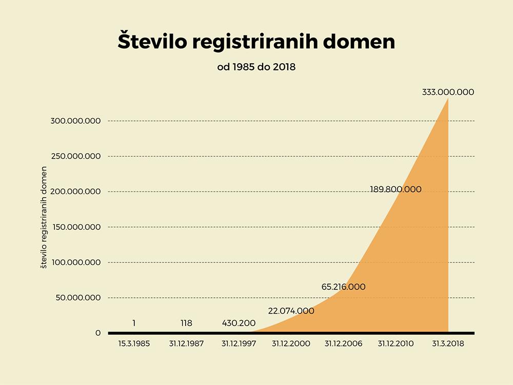 Število registriranih domen