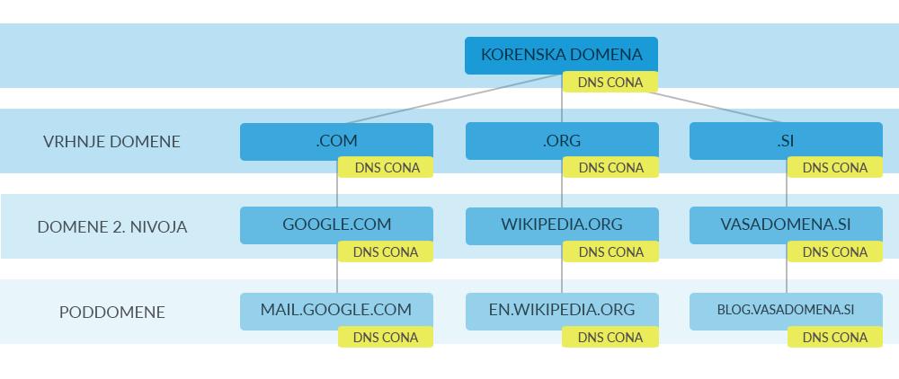 DNS imenski prostor