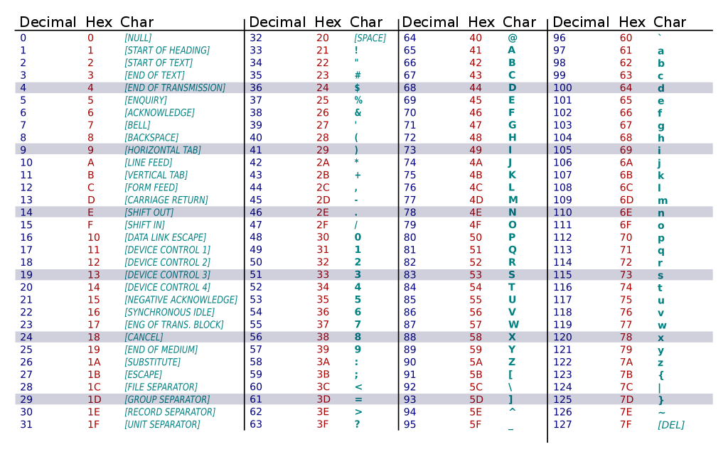ASCII tabela