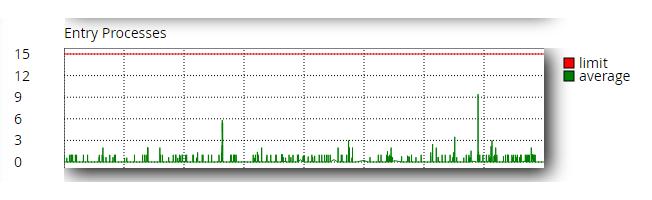 Število hkratnih procesov na strežniku