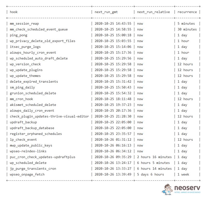 Seznam načrtovanih cron opravil